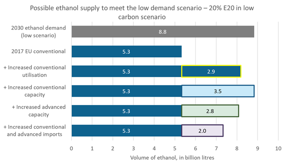 Blending 20% ethanol in gasoline could help Europe to reduce transport GHG emissions – what would this mean for ethanol volumes, and how could Europe supply this demand?