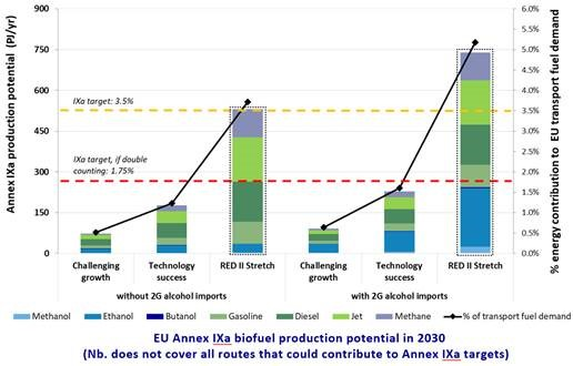 A pivotal moment for advanced biofuels?