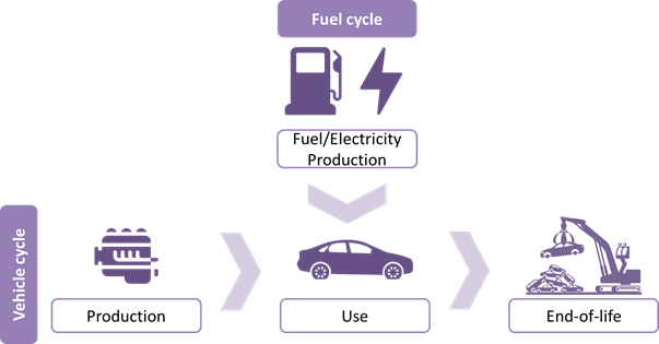 Major new LCA study provides insight on approaches to estimating environmental impacts of vehicles and fuels
